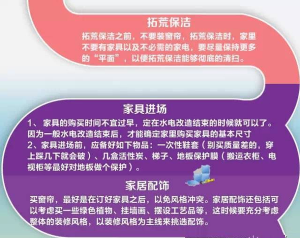 菜鸟都能看懂的<a href='http://wf.qizuang.com/' target='_blank'>装修</a>流程