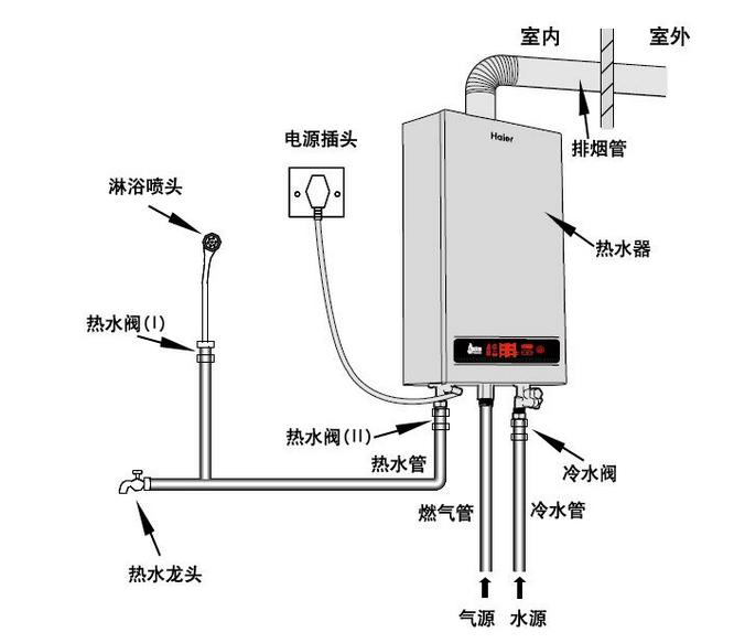 燃气热水器安装有哪些需要注意的